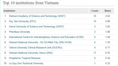 Science and Technology Academy takes lead among Vietnam's top 10 research institutions